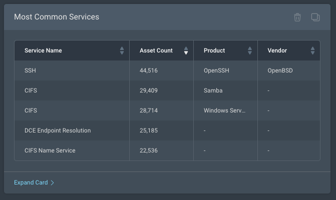 Most common services dashboard card in Rapid7 InsightVM