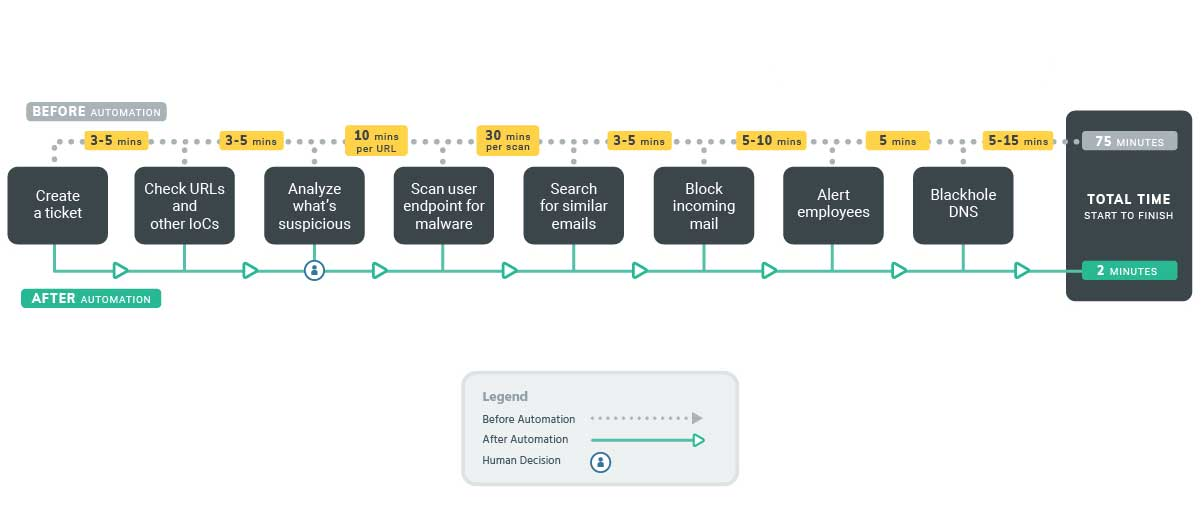 Comparing SecOps practices before and after automation is implemented using Rapid7's SOAR solution, InsightConnect