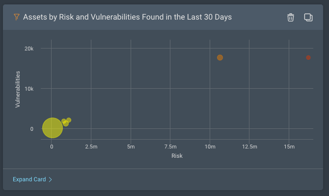 Assets by risk and vulnerabilities found in the last 30 days dashboard card in Rapid7 InsightVM