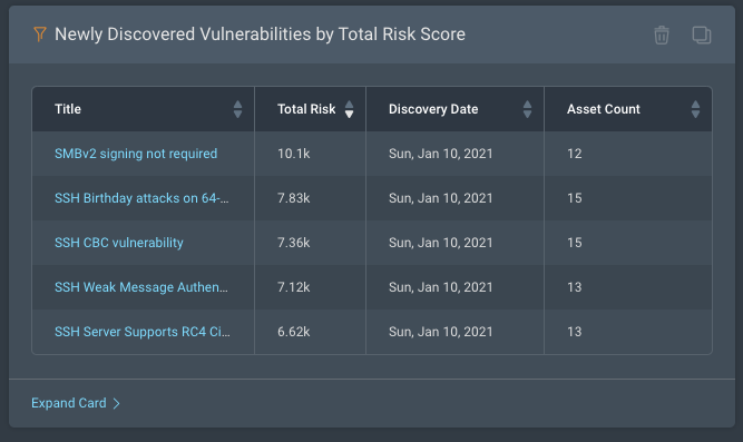 Newly discovered vulnerabilities by Total Risk Score dashboard card in Rapid7 InsightVM