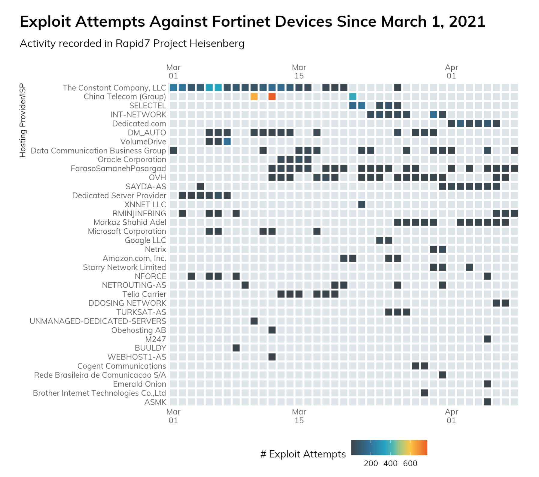 Image showing exploit attempts against Fortinet Devices since March 1, 2021