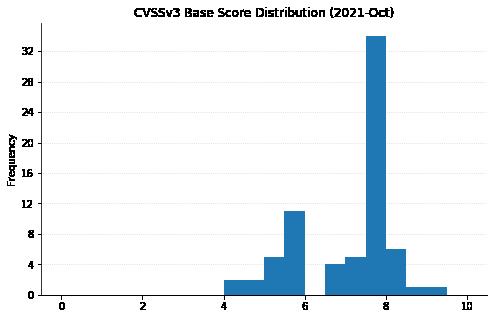 CVSSv3 Base Score Distribution (2021-Oct)