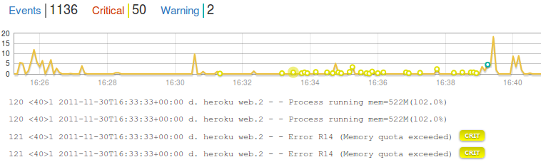 Heroku App Management Data Logging