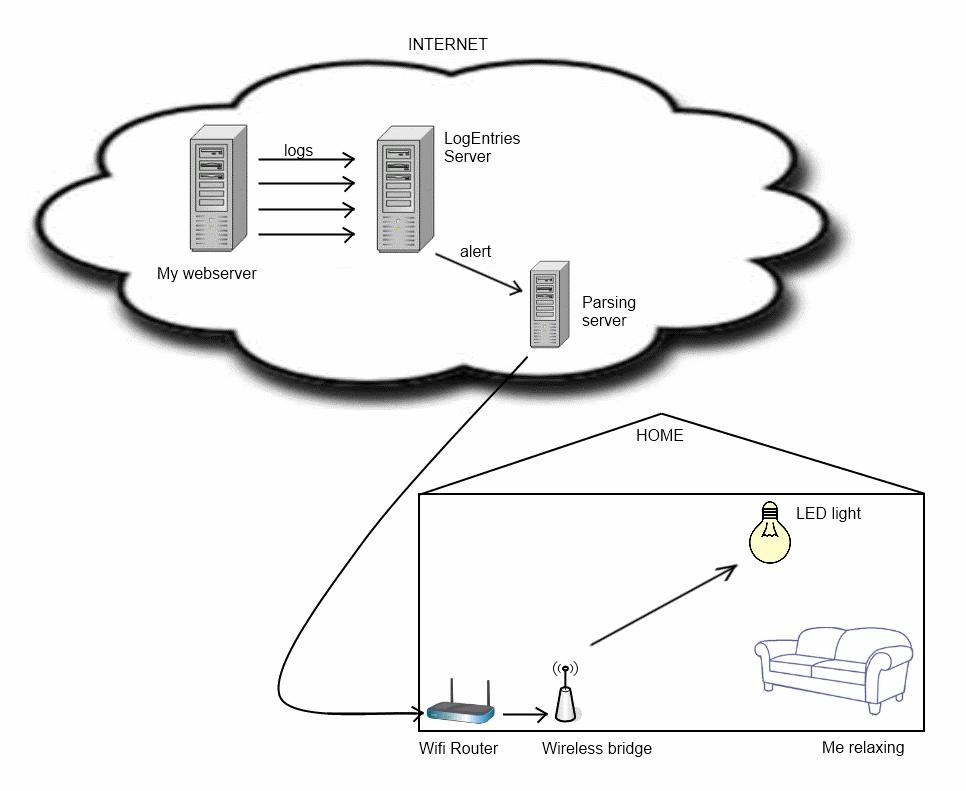 WiFi Log Management Alerts