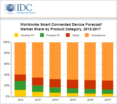 Mobile Devices & App Monitoring