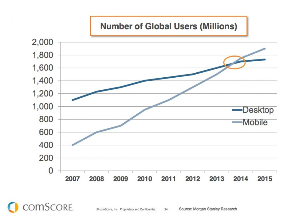 Mobile Apps: 6 Steps to A Wealth of Untapped Data
