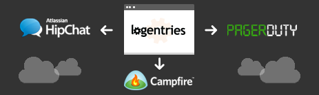 HipChat, PagerDuty and Campfire