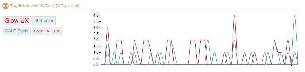 d3 line chart