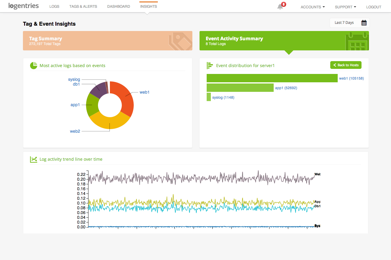 Logentries Log Insights Dashboard