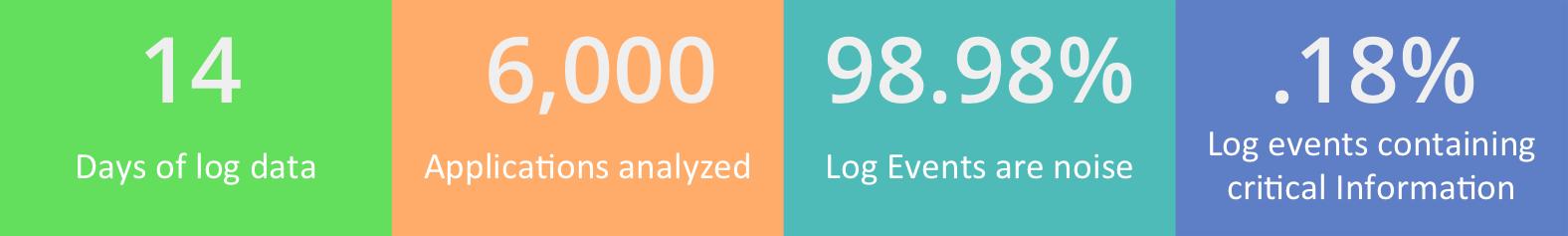 log analysis facts