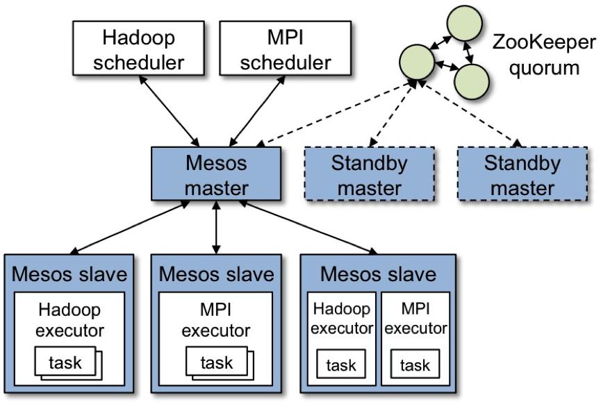 Mesor Architecture