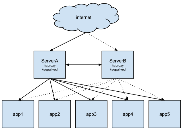 Keepalived and HAProxy AWS Architecture