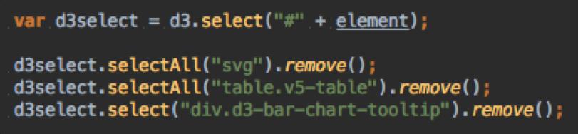 D3 Bar Chart V5