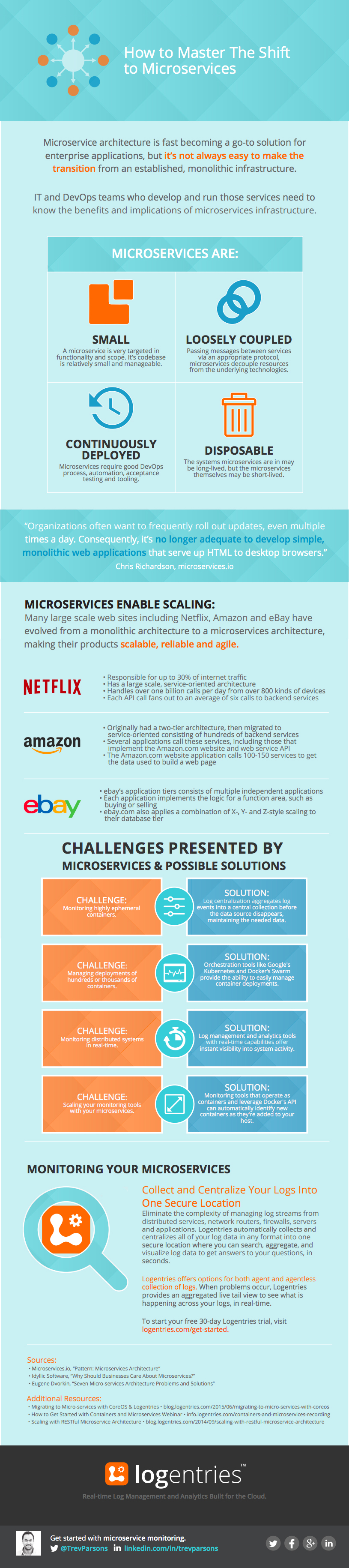 Microservices Infographic