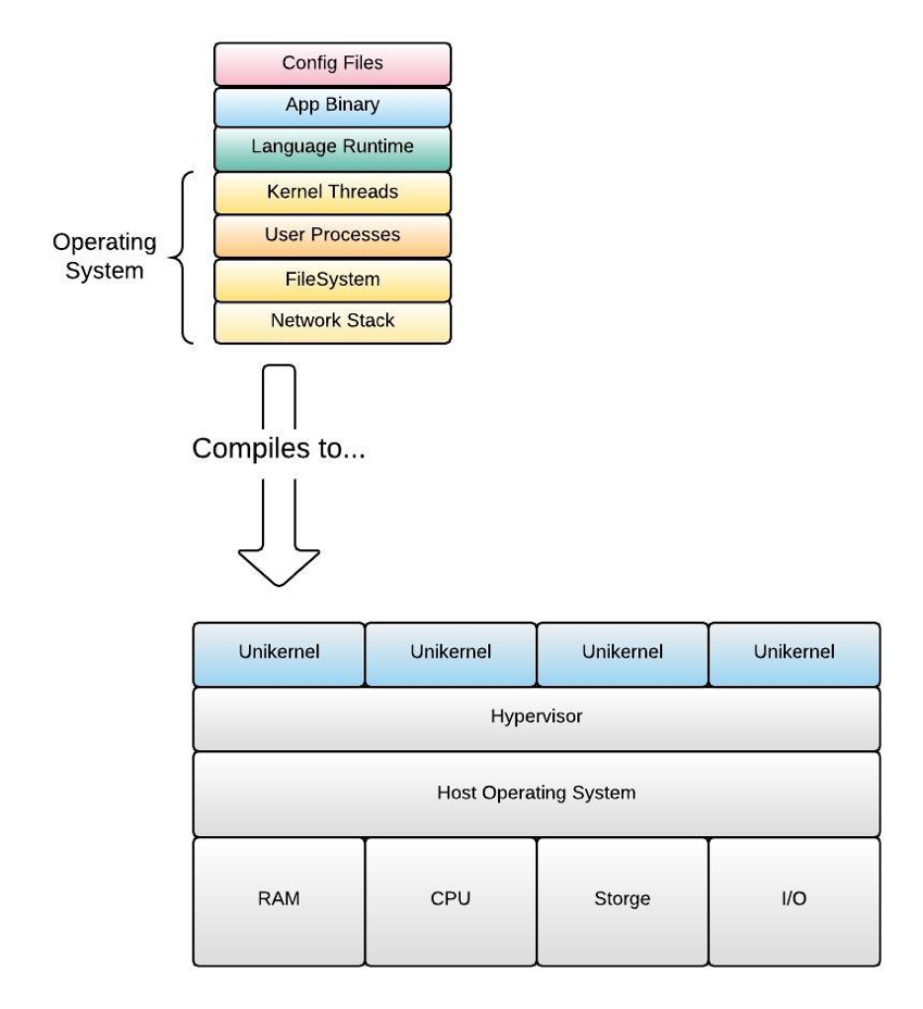 Figure 2: A unikernel is a compiled binary that sits directly atop a machine's hypervisor