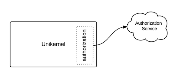 Figure 3: A unikernel should use other services to provide functionality that is part of its core purpose