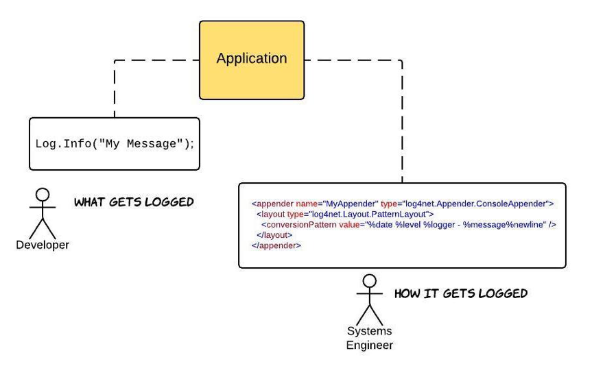 Figure 1: A Developer decides what gets logged in an application. The person in charge of getting the application up and running in production decides how logging will be formatted and stored.