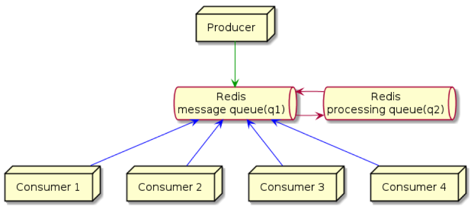 Figure 1: Implementation of message and processing queues