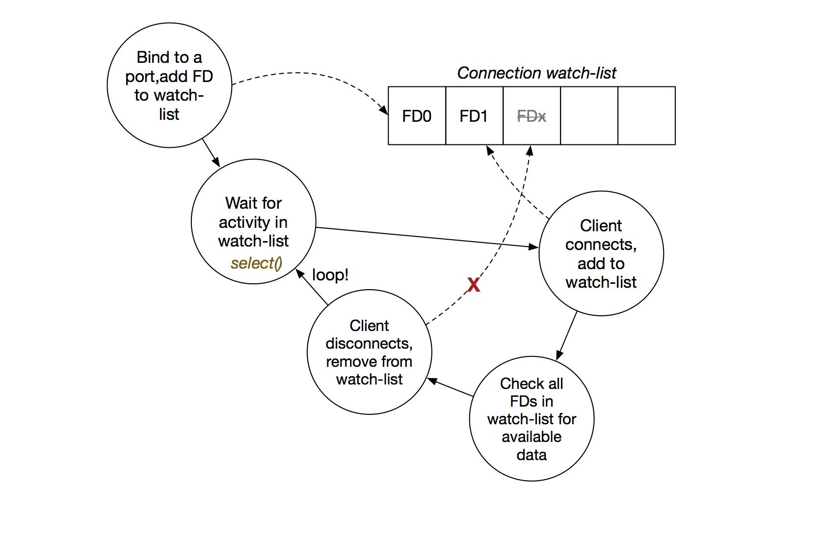 ConnectionMultiplexing