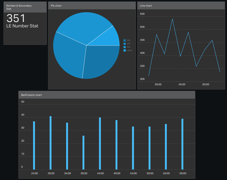 An image of Geckoboard dashboard with widgets after data was exported by leexportpy.