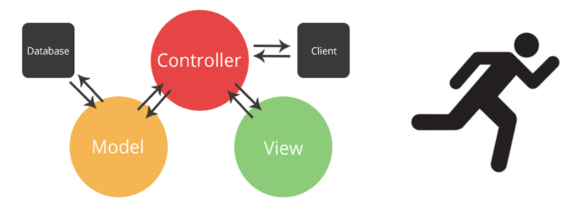 modelviewcontroller