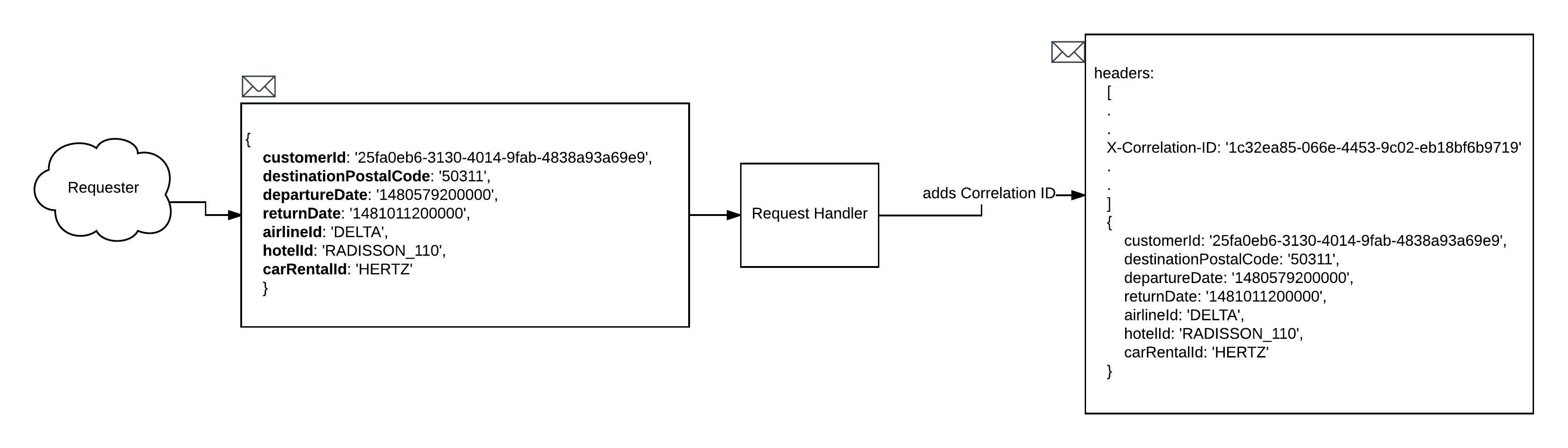 Figure 2: Create and assign a CorrelationID to the message header before it is needed for use in the distributed system.