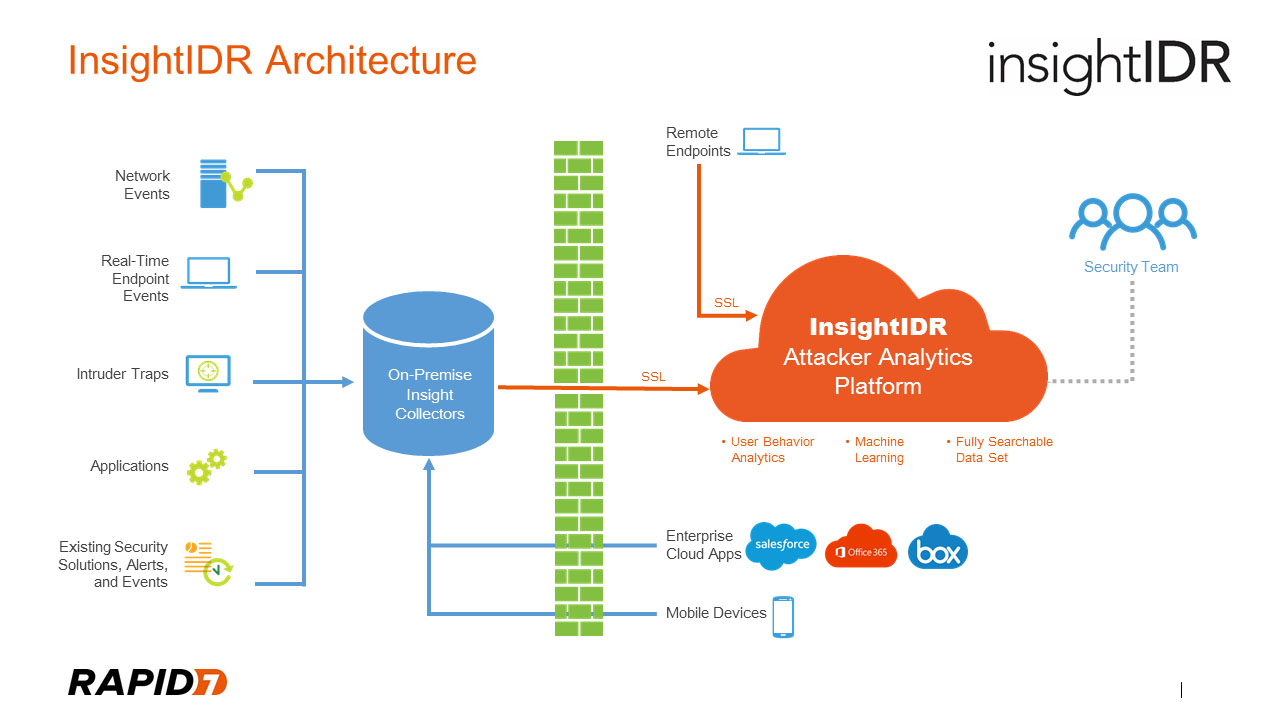 The Insight Platform Goes To Europe  Now Compliant With