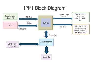 A Penetration Tester's Guide to IPMI and BMCs