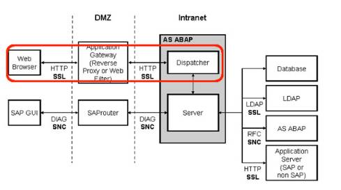 Learn to Pentest SAP with Metasploit As ERP Attacks Go