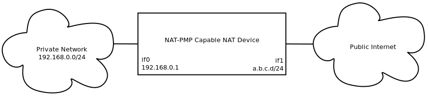 R7-2014-17: NAT-PMP Implementation and Configuration Vulnerabilities