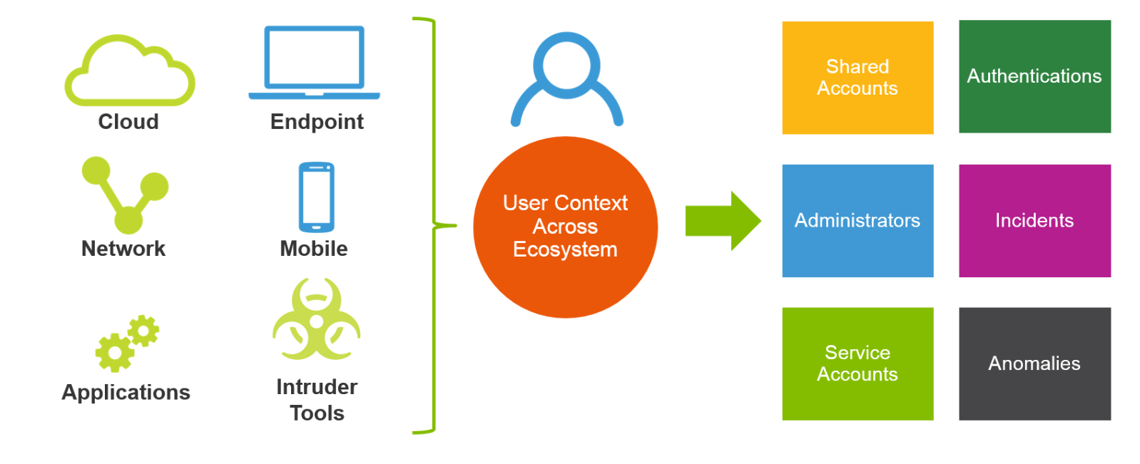 From Windows to Office 365: Detecting Intruder Behavior in