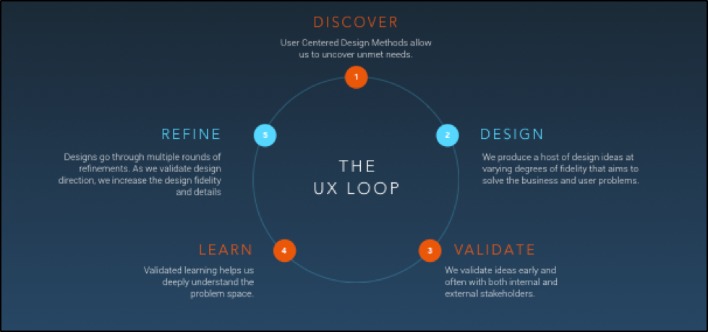 The UX Process Loop