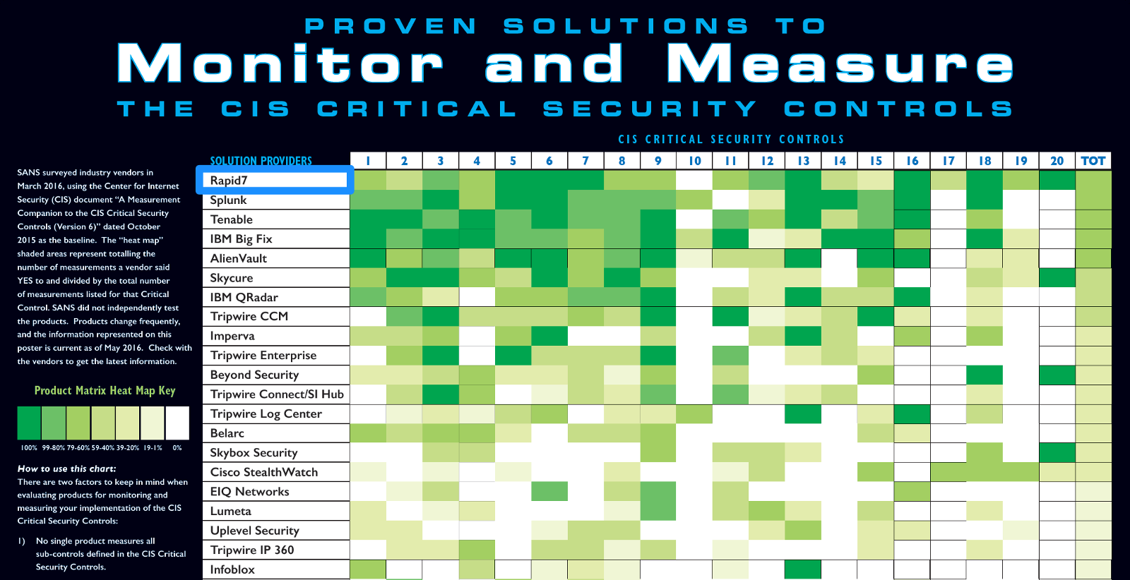 Rapid7 On Top In Sans Top 20 Critical Security Controls