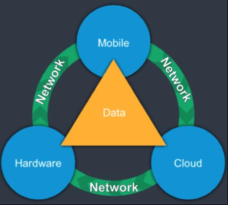 Figure 1: Product IoT Ecosystem
