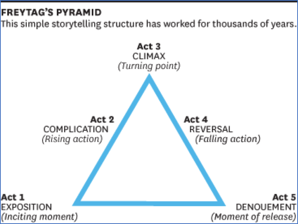 freytag pyramid analysis of plot and theme story of an hour