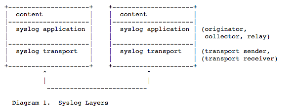 Diagram 1 from the RFC 5424 Syslog Spec